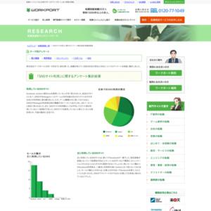 「SNSサイト利用」に関するアンケート