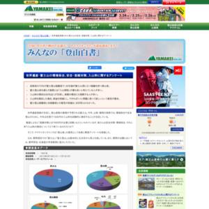 世界遺産登録された富士山の安全・混雑対策、入山料に関するアンケート