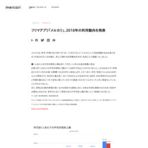 フリマアプリ「メルカリ」、2018年の利用動向