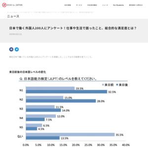 日本で働く外国人200人にアンケート!仕事や生活で困ったこと、総合的な満足度とは?