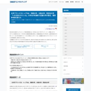 「大学ブランド・イメージ調査 2016-2017」(2016年8月実施)【近畿編】