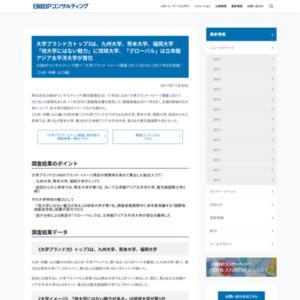 「大学ブランド・イメージ調査 2017-2018」(2017年8月実施)【九州・沖縄・山口編】