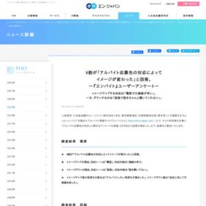 「アルバイト応募先の対応」に関するアンケート