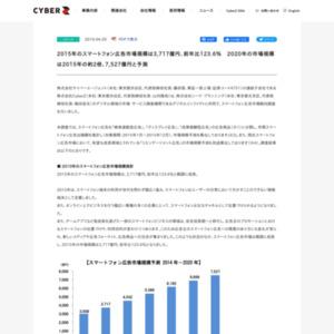 スマートフォン広告市場動向調査