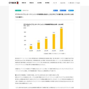 国内デジタルライブエンターテインメント市場に関する市場動向調査