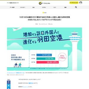 増加する訪日外国人と進化する羽田空港データのじかん