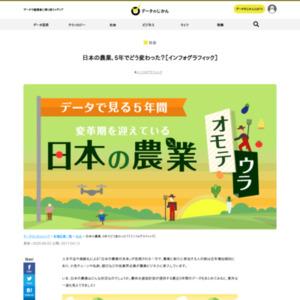 日本の農業、5年でどう変わった?