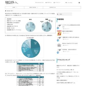 オールインワン化粧品に関するアンケート