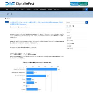 大手サービスプラットフォームであるAmazon、Facebook、Google、LINE、Twitter、Yahoo!JAPAN、楽天の広告サービスに関するアンケート調査
