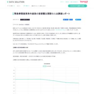 緊急事態宣言発令直後の首都圏主要駅の人出調査レポート