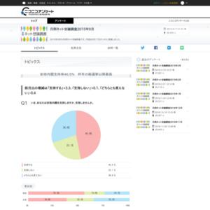 月例ネット世論調査2015年9月