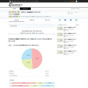 月例ネット世論調査2015年12月