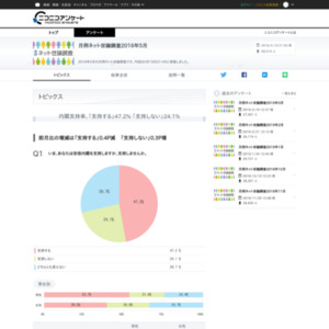 月例ネット世論調査2016年5月