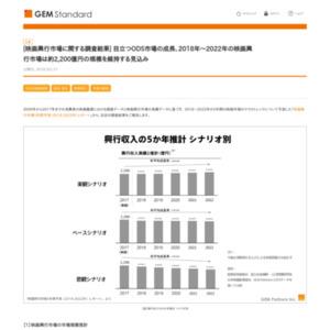 映画興行市場に関する調査結果