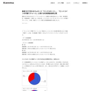 「ビットコインの円建てチャージ」に関する利用調査