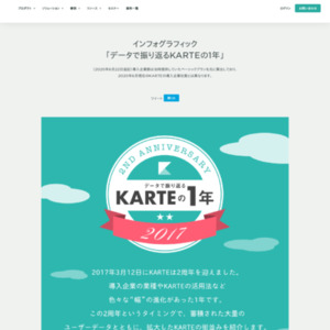 インフォグラフィック「データで振り返るKARTEの1年」