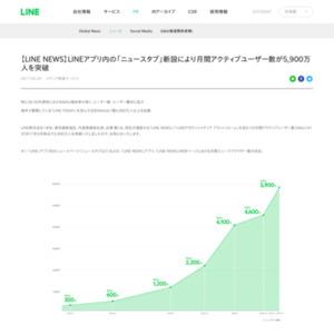 LINEアプリ内の「ニュースタブ」新設により月間アクティブユーザー数が5,900万人を突破