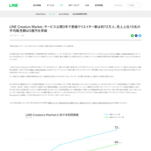 LINE Creators Market サービス公開後3年間の利用・販売実績