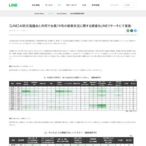 台風19号の被害状況に関する調査