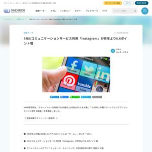 2015年上半期スマートフォンアプリコンテンツに関する調査