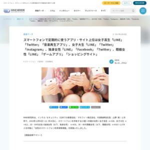 女性のスマートフォン利用実態調査
