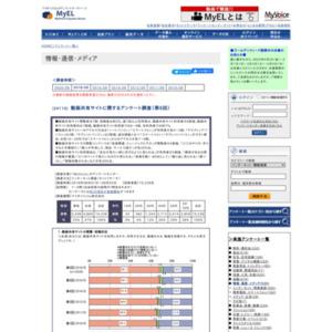 動画共有サイトに関するアンケート調査(第6回)