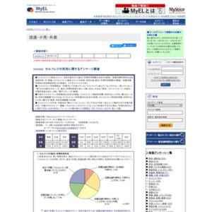 セルフレジの利用に関するアンケート調査