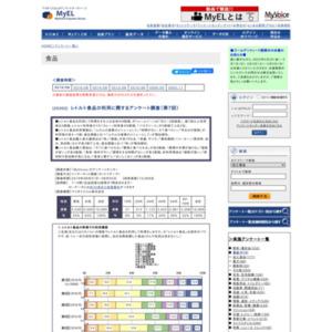レトルト食品の利用に関するアンケート調査(第7回)
