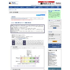 収納に関するアンケート調査(第4回)