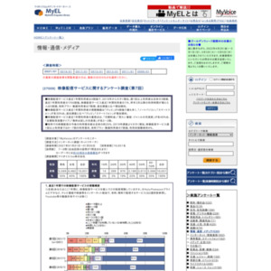 映像配信サービスに関するアンケート調査(第7回)