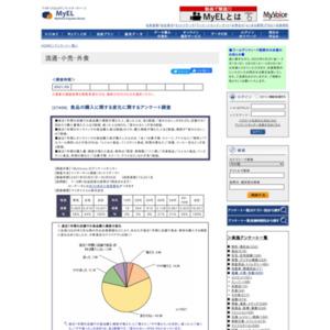 食品の購入に関する変化に関するアンケート調査