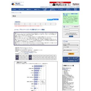 プラントベースフードに関するアンケート調査