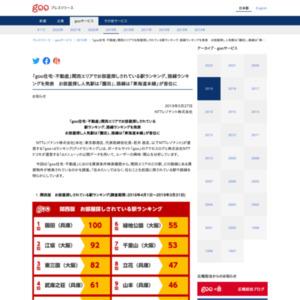 「goo住宅・不動産」関西エリアでお部屋探しされている駅ランキング、路線ランキングを発表