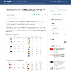 2017 Houzz キッチン市場調査