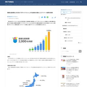 登録生産者数2,000名の「ポケットマルシェ」が生産者を対象としたアンケート結果を発表