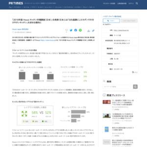 2018年版houzzキッチン市場調査(日本)