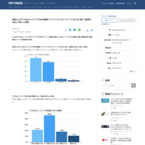 8割以上のIT/Webエンジニアが出社頻度について「フルリモートワーク」または「週1-2程度の出社」が良いと回答