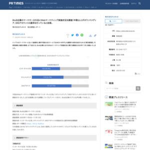 BtoB企業のマーケター225名にWebマーケティング実施状況を調査!