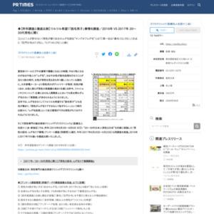 「男性の脱毛・ムダ毛ケア事情」アンケート調査 ゴリラクリニック