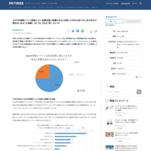 2020年国際イベント開催による就活への影響に関するアンケート
