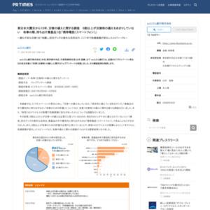 東日本大震災から10年、災害の備えに関する調査