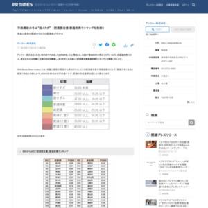 肥満要注意都道府県ランキング