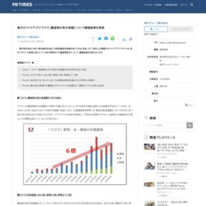 楽天のフリマアプリ「ラクマ」農産物の取引実態について調査