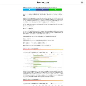「オンライン映え消費」に関する実態調査