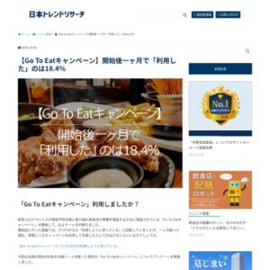 【Go To Eatキャンペーン】開始後一ヶ月で「利用した」のは18.4%