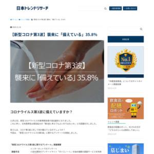 【新型コロナ第3波】襲来に「備えている」35.8%
