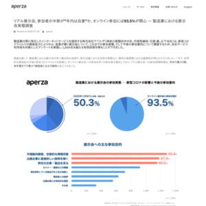 製造業における展示会実態調査