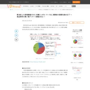 食品飲料の買い物に関するアンケート