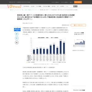 東武東上線駅別一棟アパート投資利回りの平均