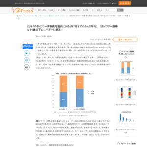 日本のSIMフリー携帯使用動向 (2016年7月までの3ヶ月平均)  SIMフリー携帯は54歳以下のユーザーに普及